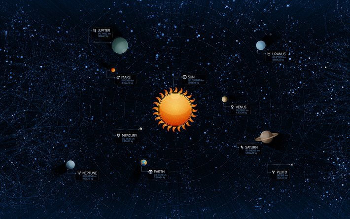 Solar system, all planets, planets around the sun, Distance from the Sun, Solar system concepts
