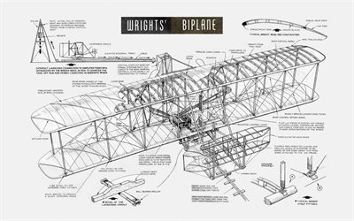 Wright Flyer, biplane, drawing, Wright Flyer drawing, Wright Brothers, plane drawing